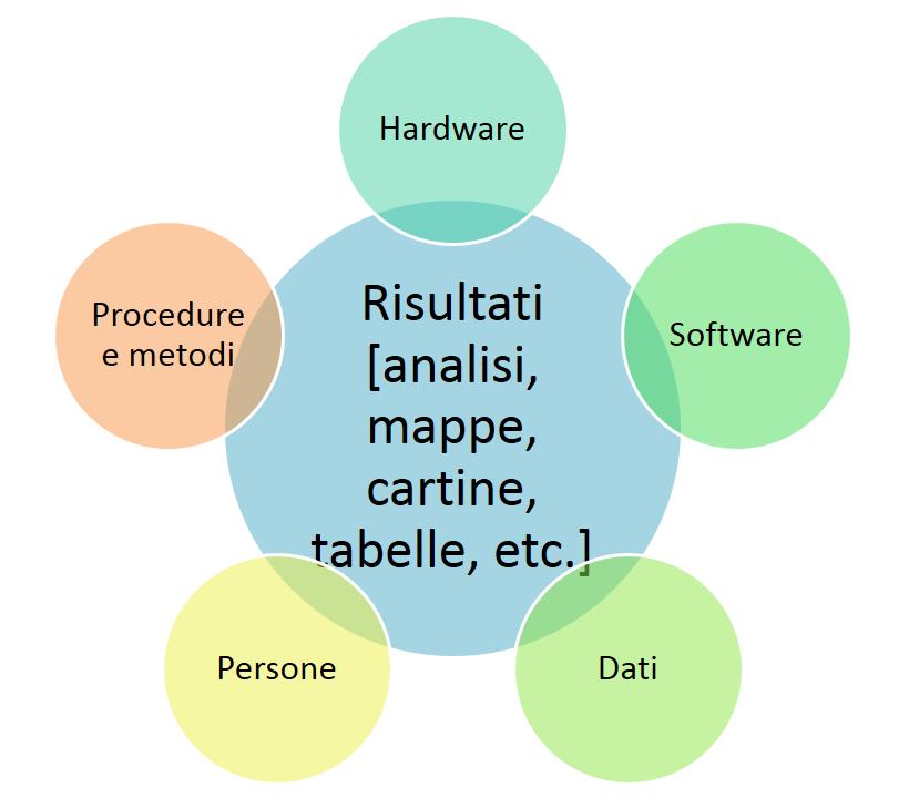 Schema di una piattaforma GIS