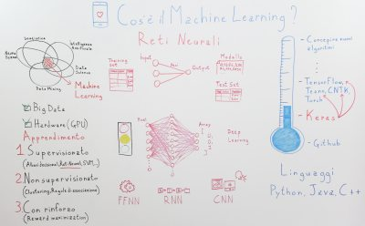 Panoramica veloce e chiara sul Machine Learning (Reti Neurali e A.I.)